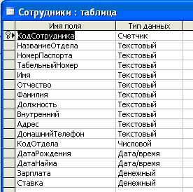 курсовая по базам данных access отдел кадров