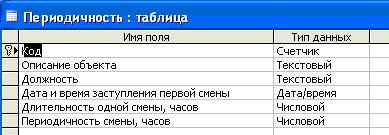 Скачать базу данных (БД) «Отдел кадров. Расчёт смен сотрудников» MS Access