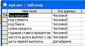 Скачать базу данных (БД), содержащую сведения об учёте кредитов банка