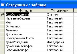 курсовая база данных учёт работ access