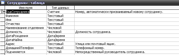 Скачать базу данных (БД) «Регистрация больных в больнице» MS Access