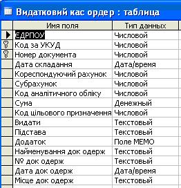 Скачать базу данных (БД) «Склад» MS Access