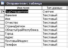 Скачать базу данных (БД) «Почтамт» MS Access